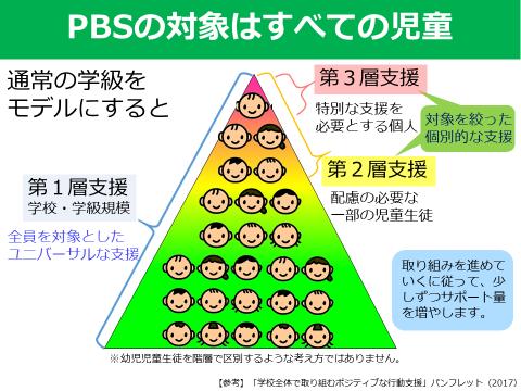 PBSの対象はすべての児童